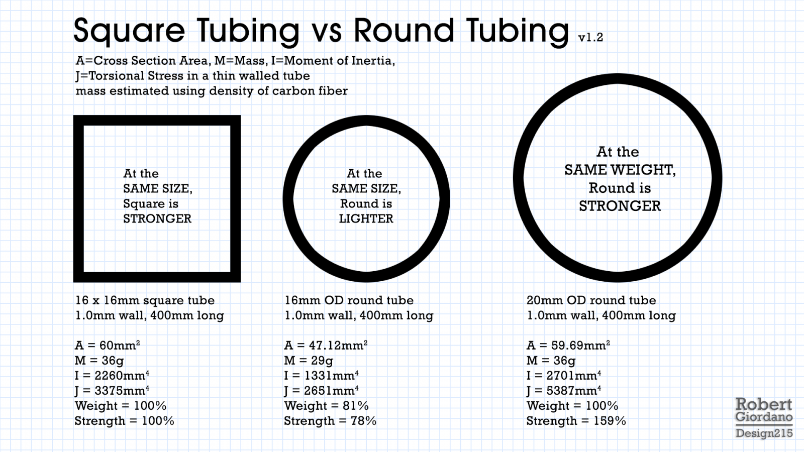 Drone Tubing Calculator