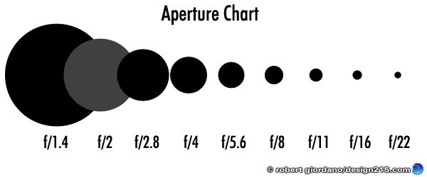 Aperture chart, copyright 2011 Robert Giordano
