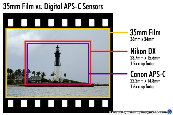 Diagram of 35mm Film vs. Nikon and Canon APS-C sensors, copyright 2011 Robert Giordano